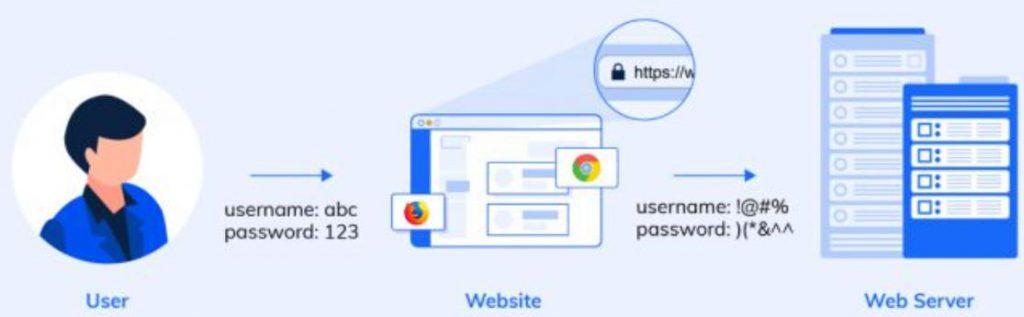 bảo mật thông tin dữ liệu của https