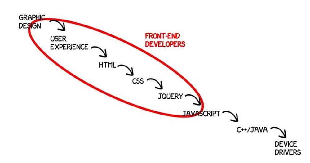 Lập trình viên Frontend giỏi cần những kỹ năng gì?